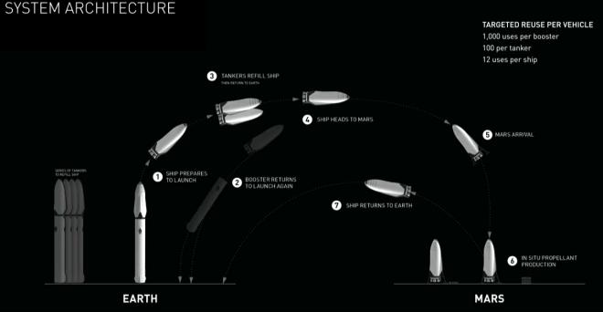 SpaceX arquitectura de lanzamiento y reutilización