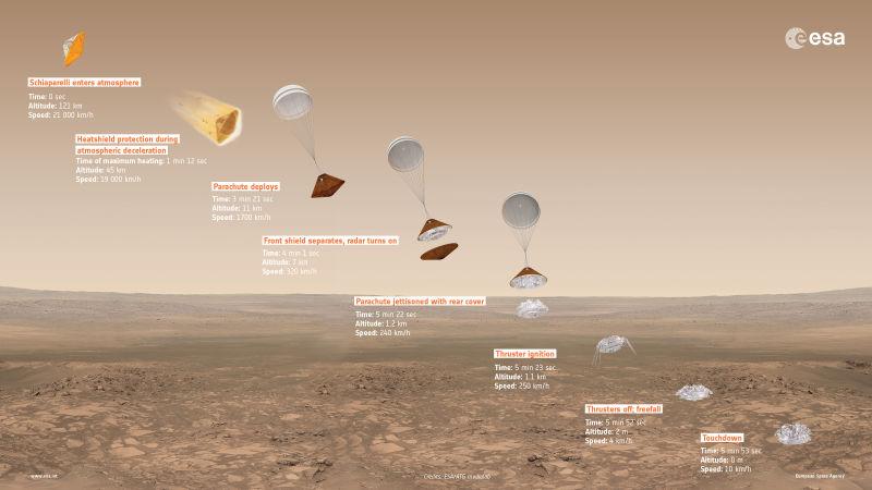 Las agencias espaciales europea y rusa intentan llegar a Marte