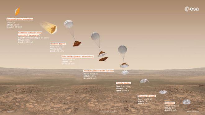 exomars_esa_roscosmos_arrival_landing_unpocogeek-com