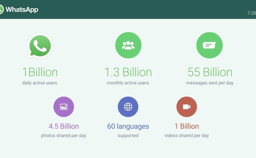 WhatsApp ya cuenta con más de mil millones de usuarios diarios