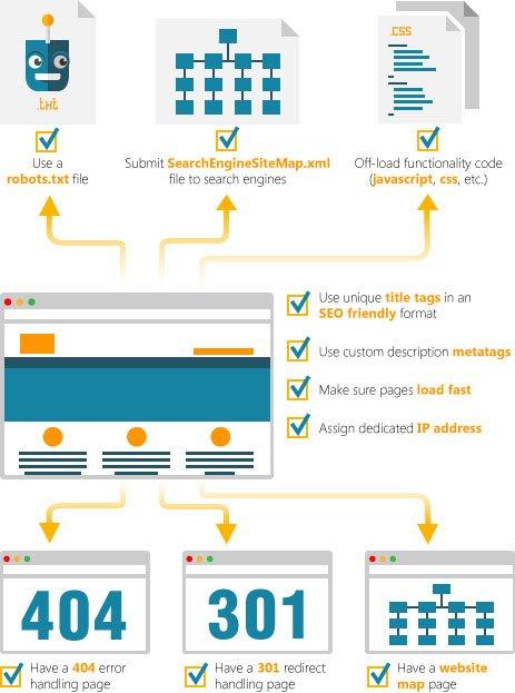 SEO Website Process