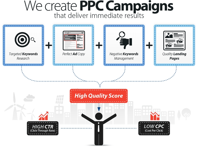 Adwords PPC Management