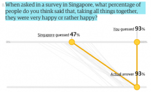 Difference between our perception of Singaporeans' happiness and the reality