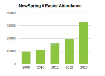 newspring_easter_attendance