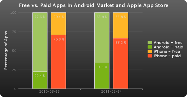 Comparaison applications payantes Android Market/AppStore