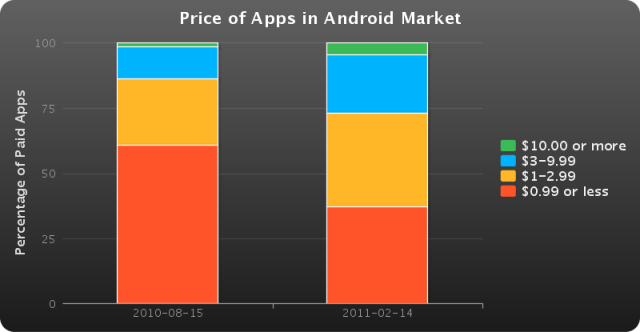 Prix des applications sur l'Android Market