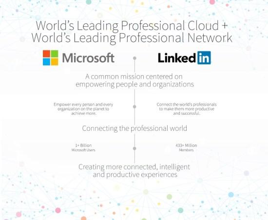 160614_Microsoft_LinkedIn_02