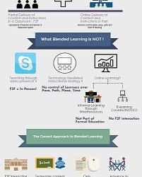 Blended Learning Faculty Development