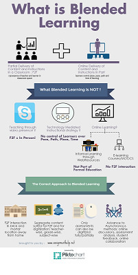 20533297146_1641a2bcff_blended-learning