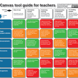 Canvas Tool Guide for Instructors