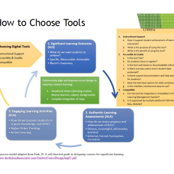 Bloom's Digital Taxonomy and Higher Order Thinking