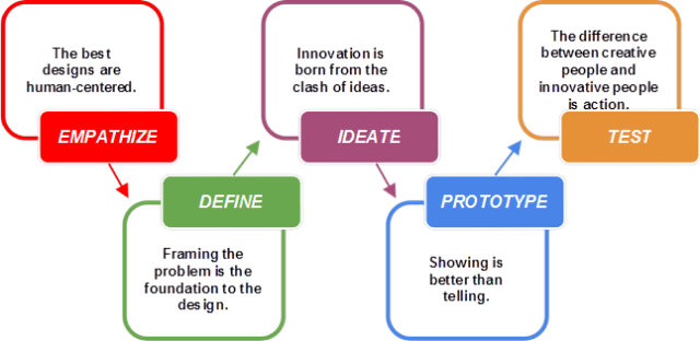 Using Design Thinking In Higher Education Center For Innovative Learning