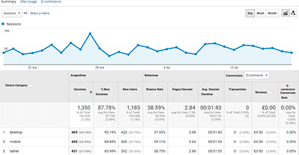 Google Analytics Device Report