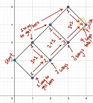 random walk or paths on a grid, counted with Pascal's Triangle