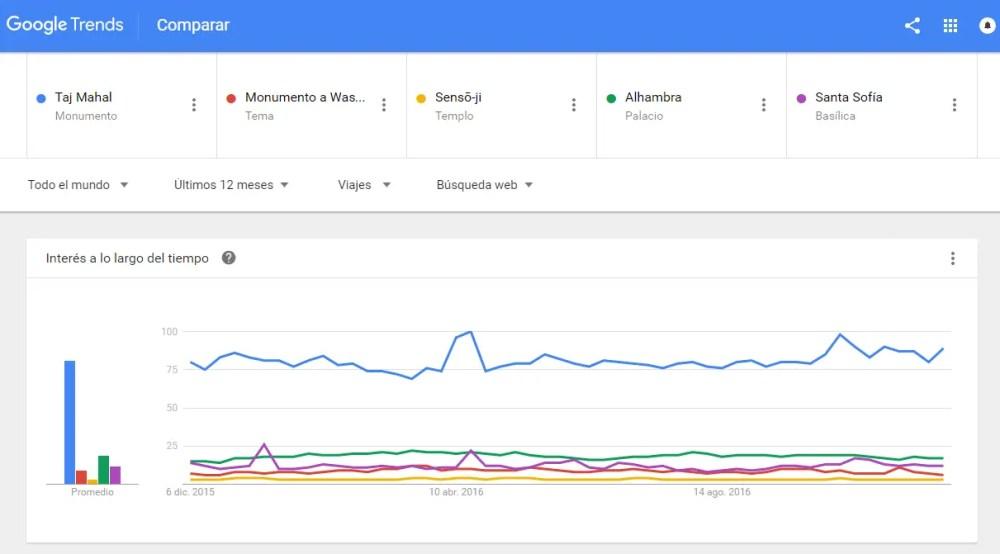 top-5-monumentos-google-trends-02-12-16
