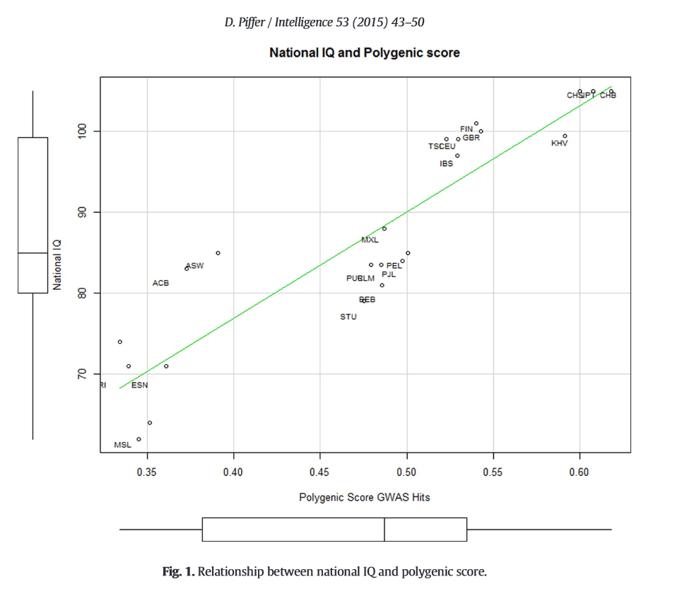 Piffer polygene plot