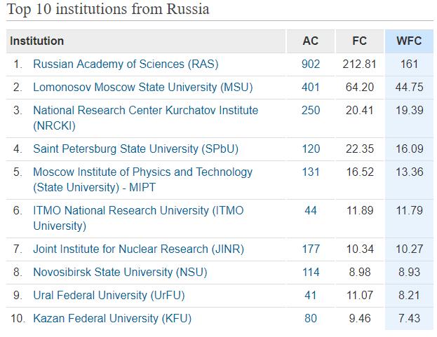 russia-top-10-nature-index