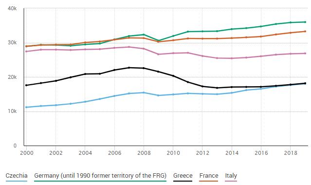 Nominelles Pro-Kopf-BIP (in Euro) in ausgewählten europäischen Ländern (Quelle: Eurostat). Italien und Griechenland haben den Lebensstandard der frühen 2000er Jahre nie wieder hergestellt. Beachten Sie die Entkopplung Frankreichs und Deutschlands seit 2010.
