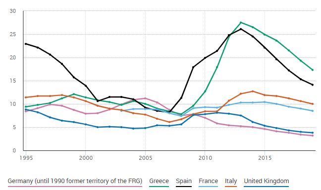 Arbeitslosigkeit (%) in ausgewählten europäischen Ländern (Quelle: Eurostat). Die südeuropäischen Länder haben sich nie von der Krise in der Eurozone 2010 erholt. Beachten Sie, dass die Leistung Frankreichs seitdem spürbar schlechter ist als die Deutschlands und Großbritanniens.