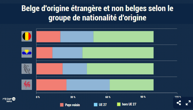 Background of foreign-origin people in Belgium: neighboring countries (including Britain) in red; the EU27 in blue; non-EU27 in green.