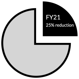 Pie chart showing 25% reduction of librarian workforce in FY 2021