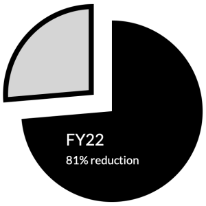 Pie chart showing 81% reduction of librarian workforce in FY 2022