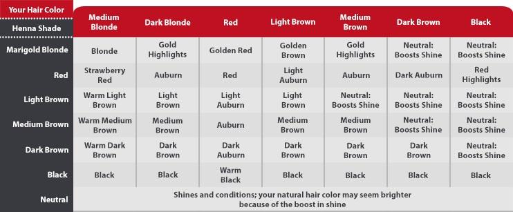 Upaya Naturals Henna Hair Dye Light Blonde 4oz128g