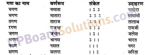 Sortha Chhand Ka UdaharanUP Board Solutions for Class 10 Hindi