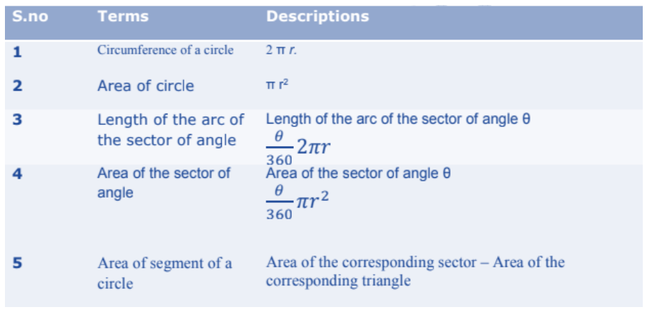 Areas Related to Circles Formulas for Class 10 Q3
