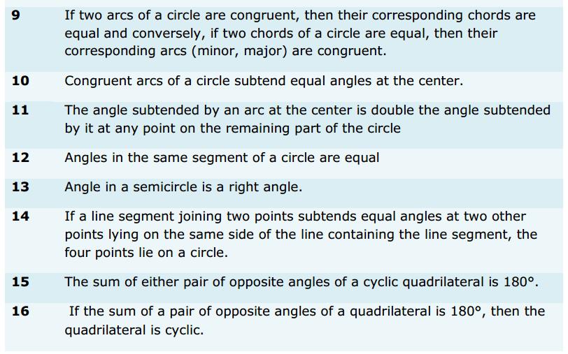 Circles Formulas for Class 9 Q2