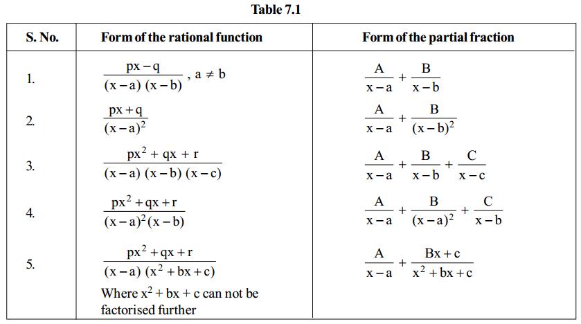 Integrals Formulas for Class 12 Q6
