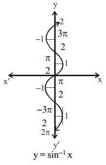 Inverse Trigonometric Functions Formulas for Class 12 Q2