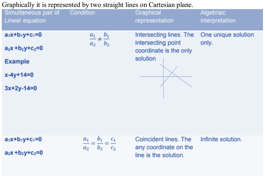 Pair of Linear Equations in Two Variables Formulas for Class 10 Q3
