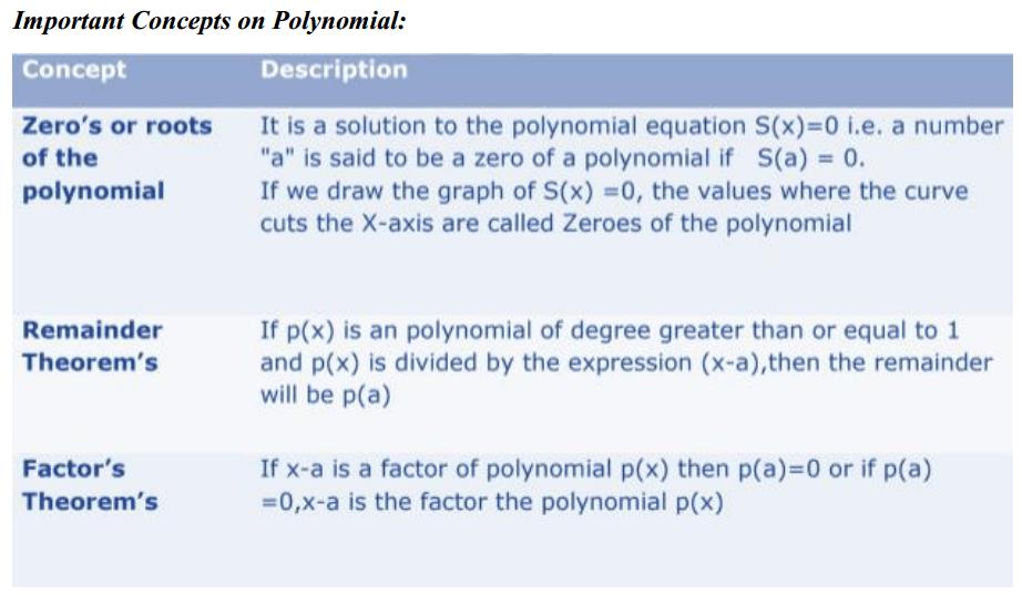 Polynomials Formulas for Class 10 Q2