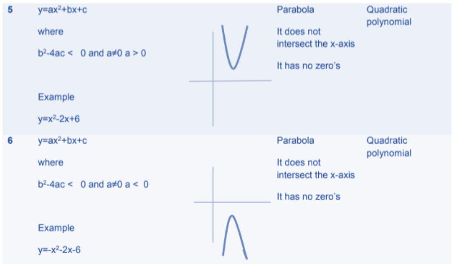 Polynomials Formulas for Class 10 Q5