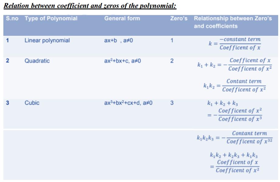 Polynomials Formulas for Class 10 Q7