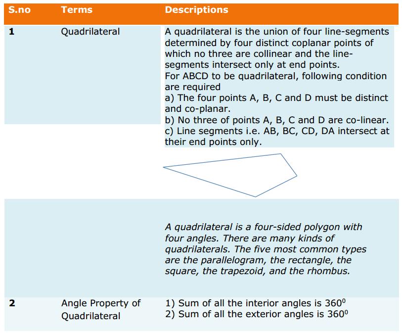 Quadrilaterals Formulas for Class 9 Q1