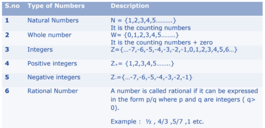 Real Numbers Formulas for Class 10 Q1