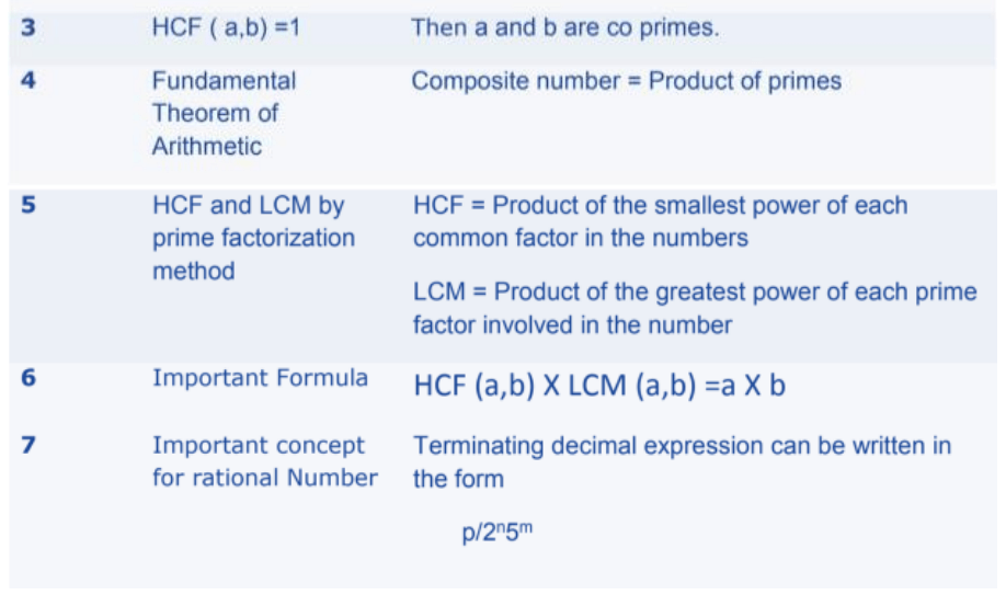 Real Numbers Formulas for Class 10 Q4