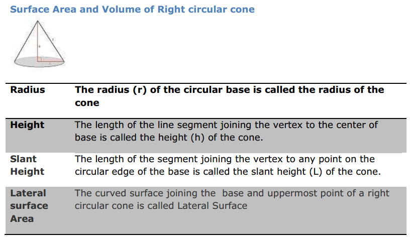 Surface Areas and Volumes Formulas for Class 9 Q4