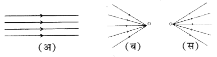 UP Board Solutions for Class 7 Science Chapter 16प्रकाश 7