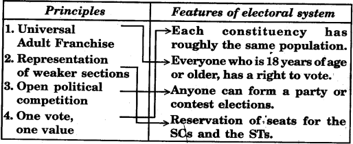 UP Board Solutions for Class 9 Social Science Civics Chapter 3 Constitutional Design - 2