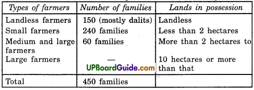 UP Board Solutions for Class 9 Social Science Economics Chapter 1 The Story of Village Palampur - 3