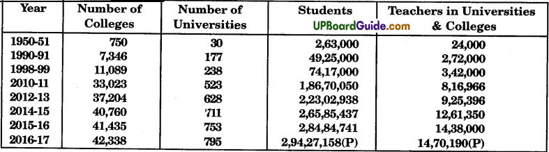 UP Board Solutions for Class 9 Social Science Economics Chapter 2 People as Resource - 2