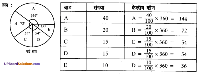 UP Board Solution Class 7 Math Chapter 3 साँख्यिकी
