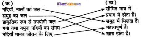 UP Board Solutions for Class 8 Environment Chapter 4 जल 2