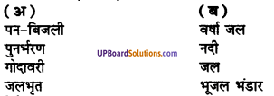 UP Board Solutions for Class 8 Environment Chapter 5 जल संचयन एवं पुनर्भरण 1