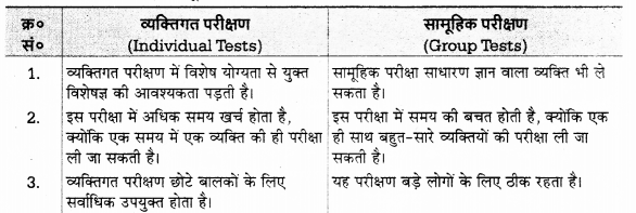 UP Board Solutions for Class 12 Psychology Chapter 8 Psychological Tests (मनोवैज्ञानिक परीक्षण) 12
