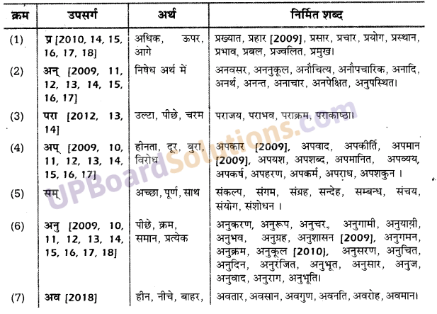 UP Board Solutions for Class 10 Hindi उपसर्ग img-2