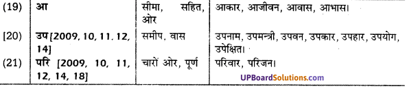 UP Board Solutions for Class 10 Hindi उपसर्ग img-7